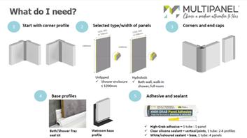 Multipanel Profile Installations